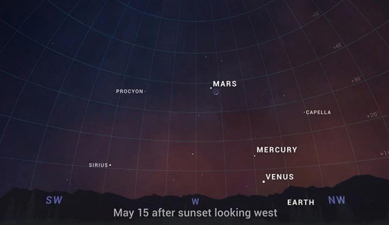 See the four inner planets