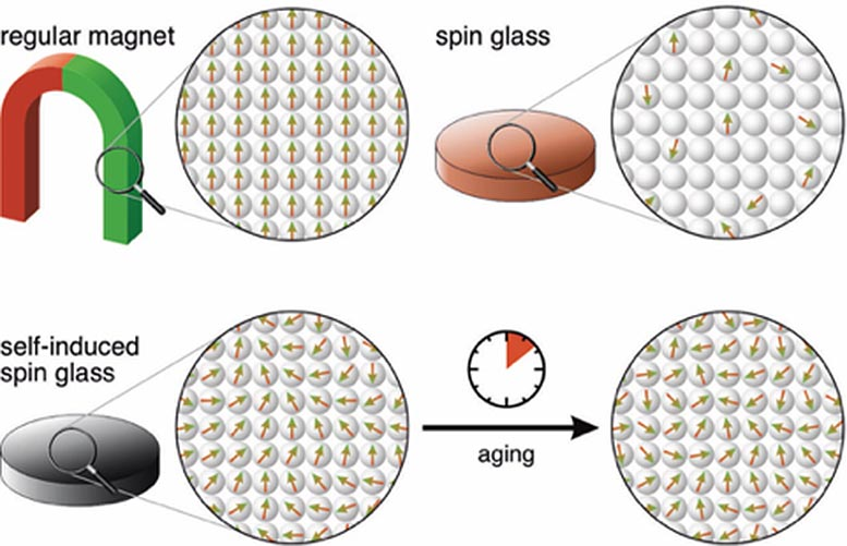 Self-Induced Spin Glass