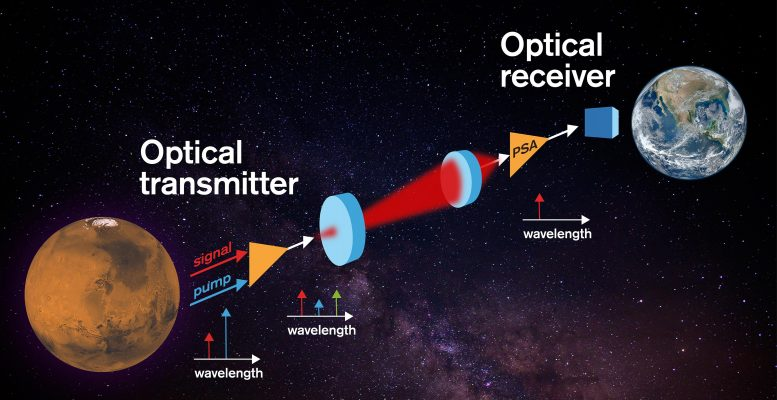Sensitive Optical Receivers for Space Communications
