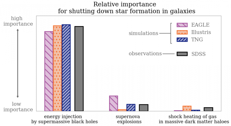 Shutting Down Star Formation in Galaxies Chart