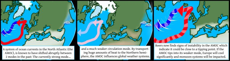 Signs of Instability in Ocean Current System