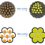 Silicon Nanoparticles for a New Generation o fLithium Ion Batteries