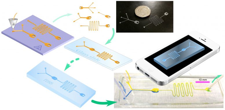 Simplified Flow-Diagram Fabricating Microfluidic Devices