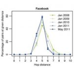 Six Degrees of Separation is now Down to Four According to Facebook