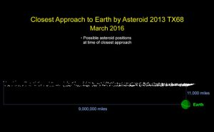 Small Asteroid 2013 TX68 to Pass Close to Earth March 5