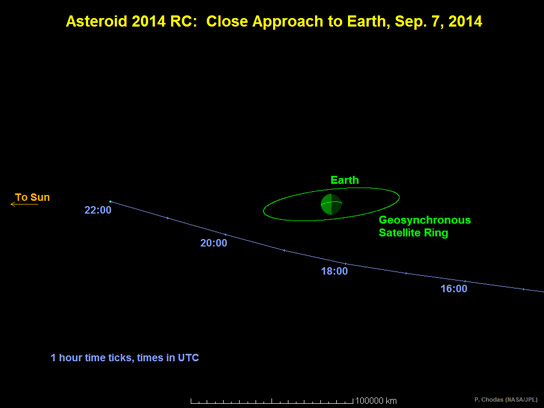 Small Asteroid 2014RC Will Pass Near Earth