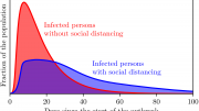 Social Distancing Simulation
