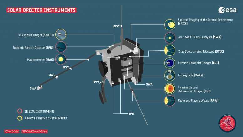 Solar Orbiter Instruments Graphic