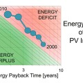 Solar Photovoltaic Industry is Likely Now a Net Energy Producer