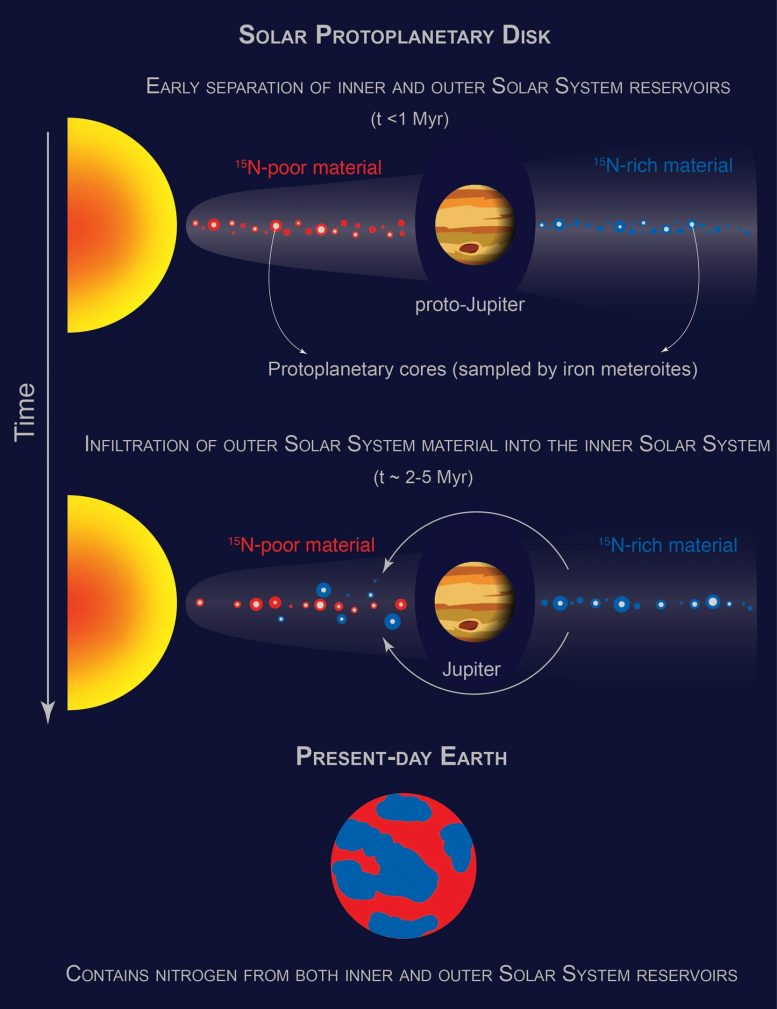 Solar Protoplanetary Disk Was Separated Into Two Reservoirs