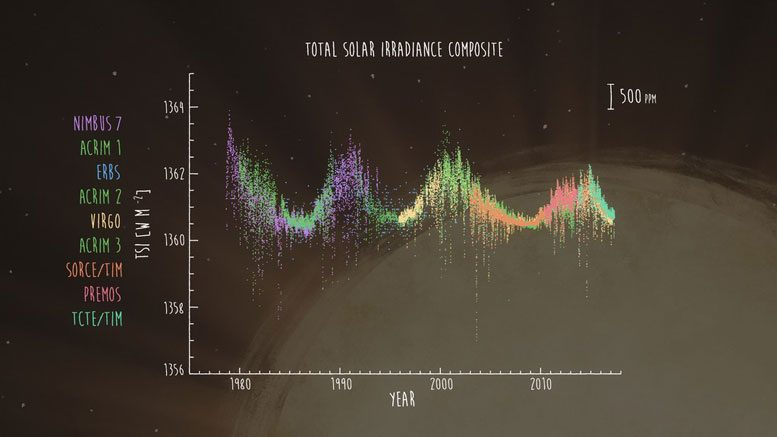 Solar Radiation and Climate Experiment (SORCE)