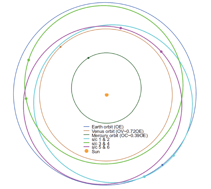 Solar Ring Mission Three Elliptical Orbits
