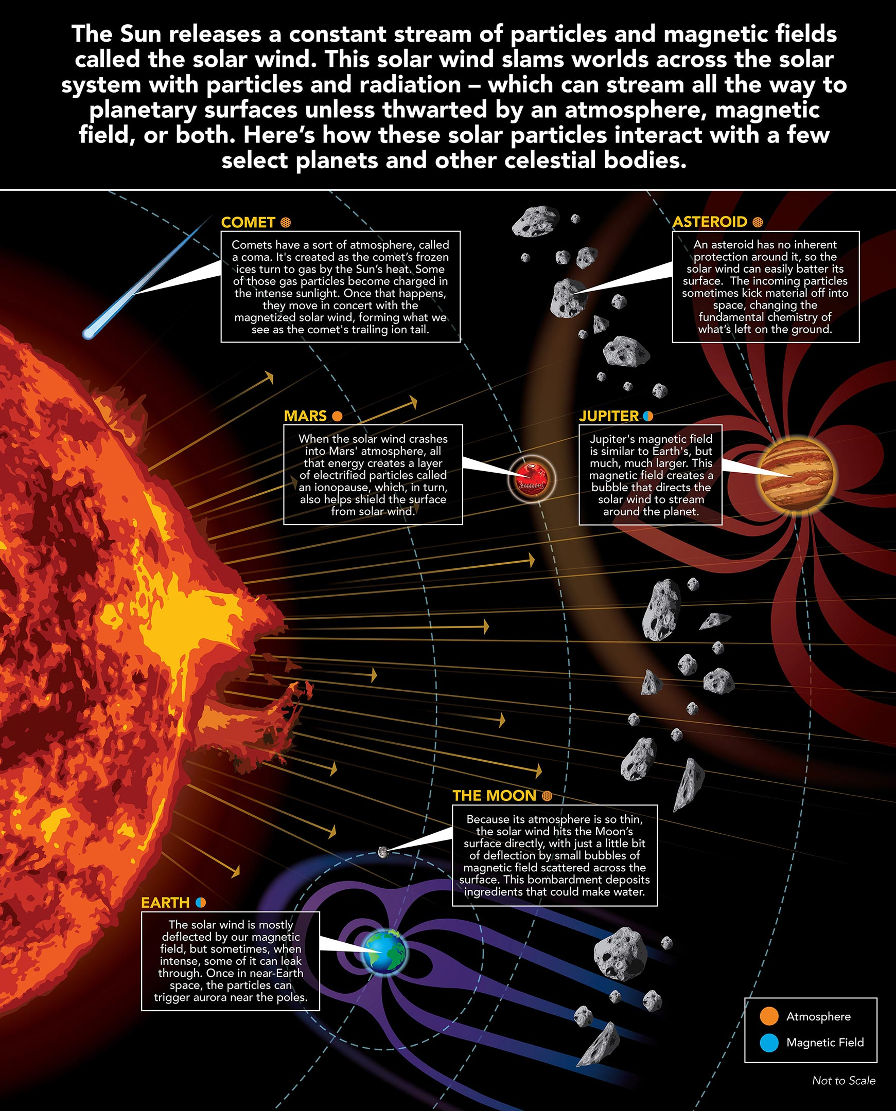The Solar Wind Across Our Solar System [Infographic]
