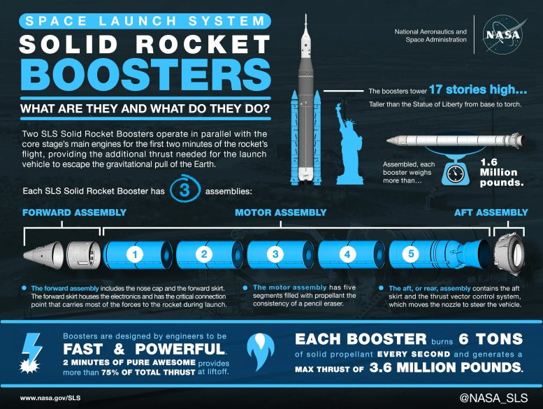 Space Launch System Solid Rocket Booster