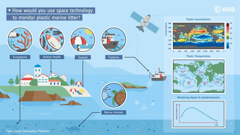 Space Technology Monitor Plastic Marine Litter