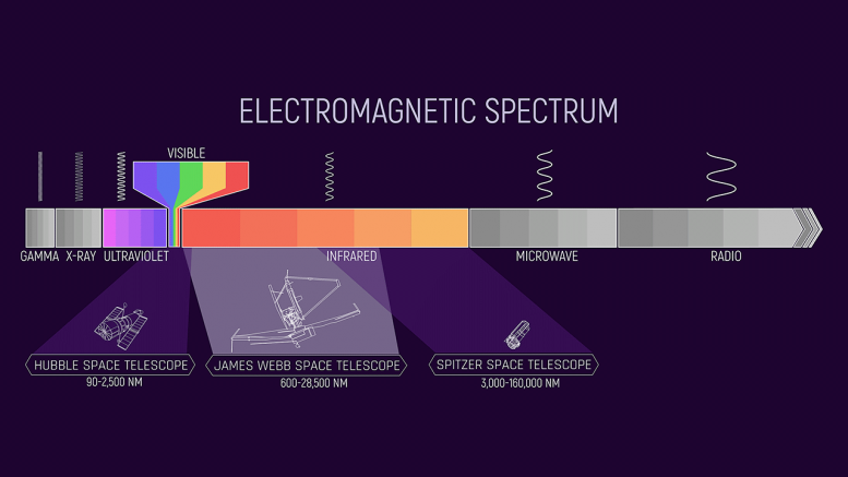 Space Telescopes Electromagnetic Spectrum