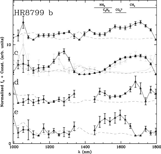 Spectra of all Four Planets Orbiting HR 8799