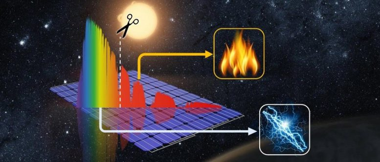 Spectral-Splitting Hybrid PV-Thermal Collector Technology