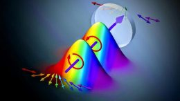 Spectrally Varying Polarization States for High-Speed Spectroscopic Measurements