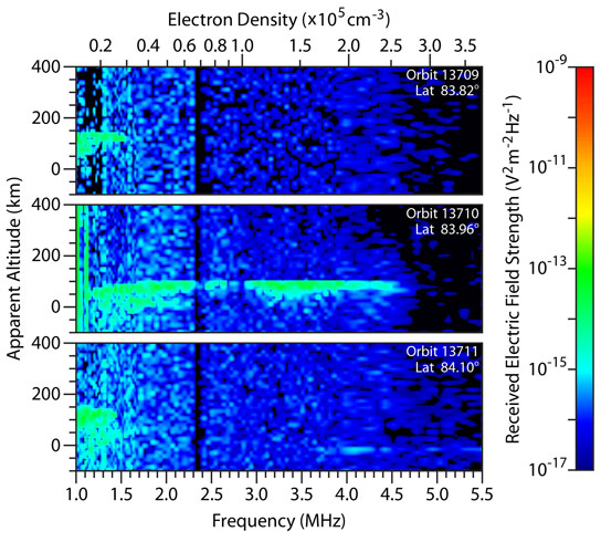 Spectrograms from ESA Mars Express