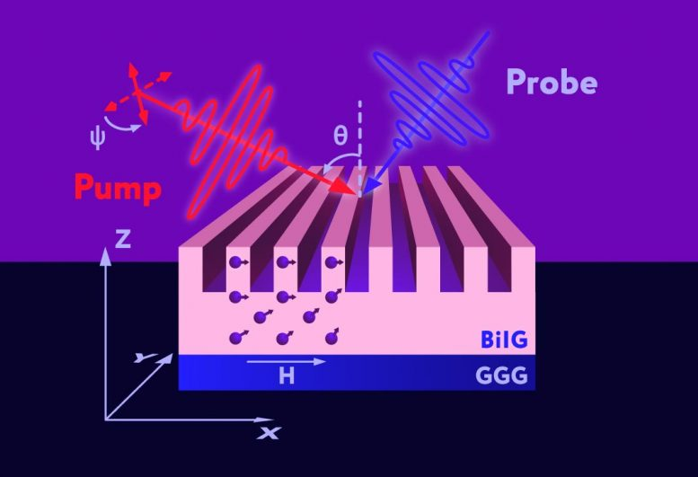 Spin Wave Excitation by Optical Pulses