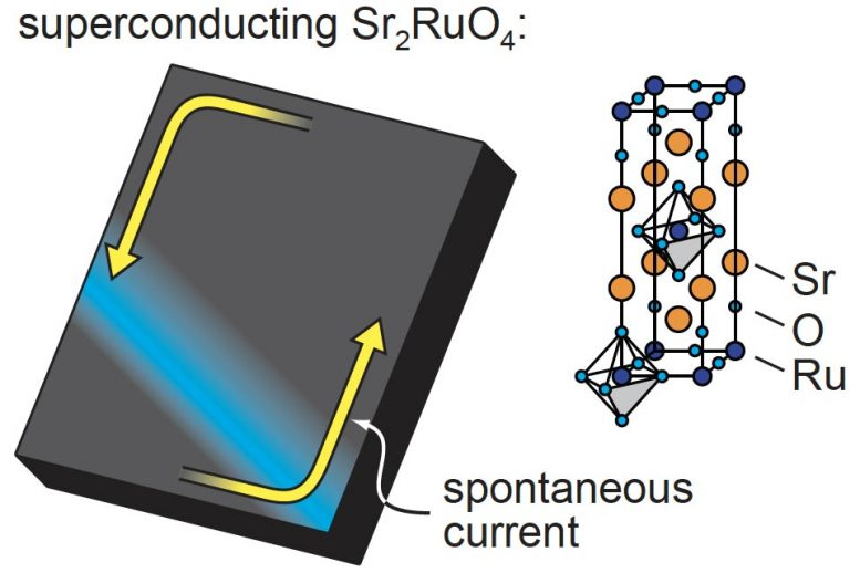 Spontaneous Superconducting Currents in Sr2RuO4