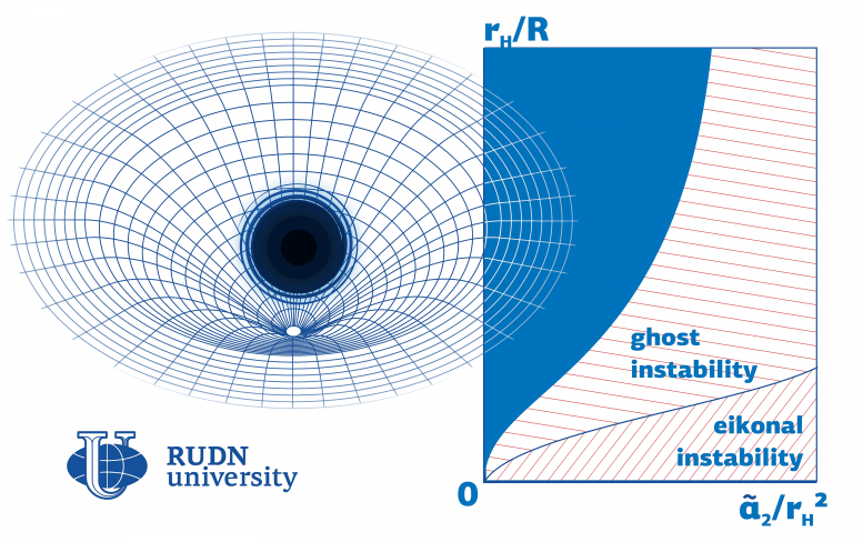 Stability of Black Holes