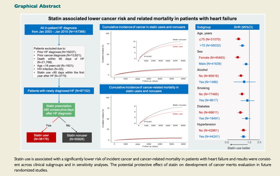 Reduced Risk of Cancer Among Heart Failure Patients That Use Statins