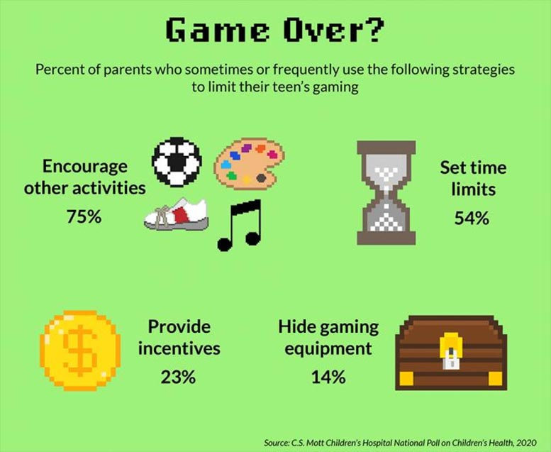 Strategies to Limit Teens Gaming