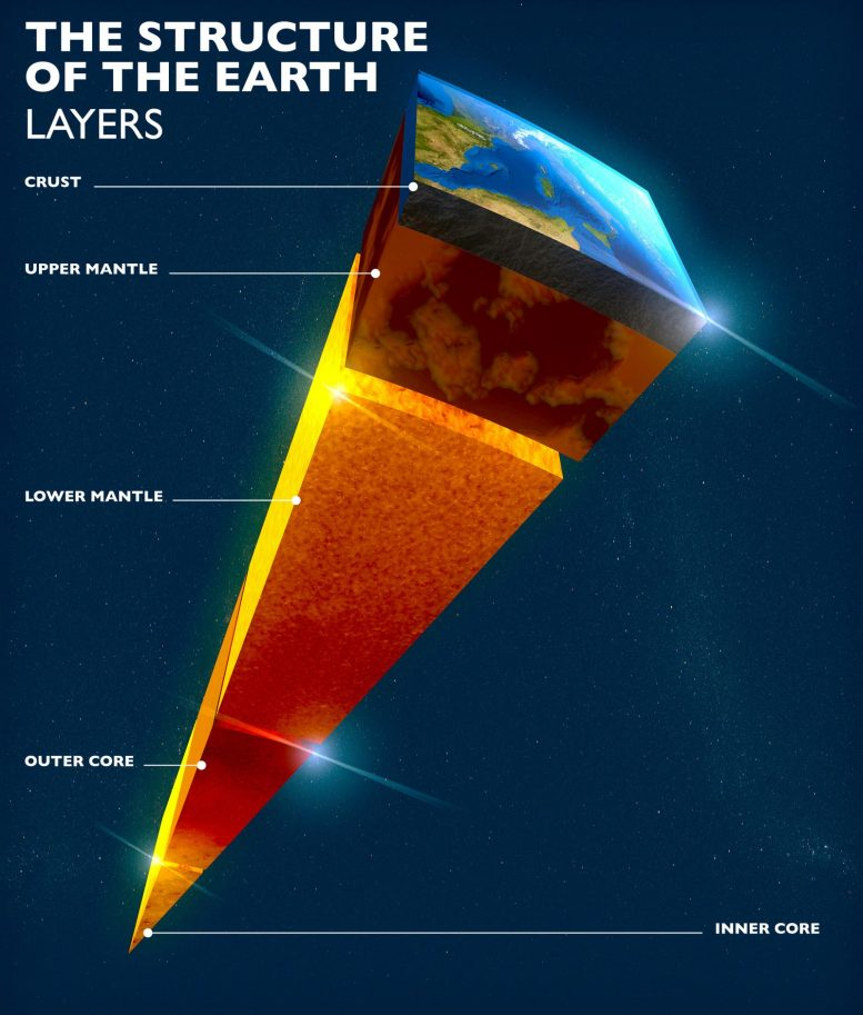 Structure Earth Layers