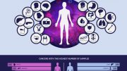 Studied Cancer Types Infographic