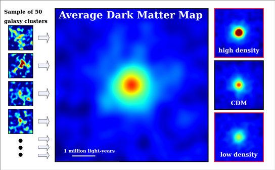 Study Sheds New Light on Dark Matter