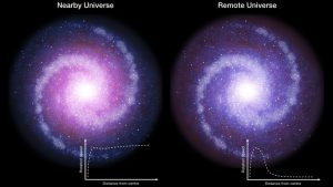 Study Shows Dark Matter Less Influential in Galaxies in Early Universe