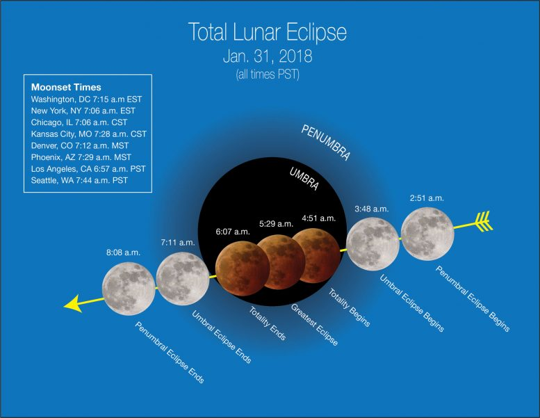 Super Blue Blood Moon January 31