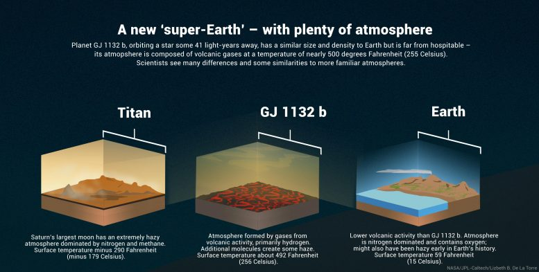 Super Earth Atmosphere