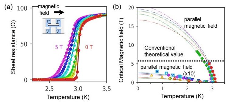 Superconducting Transition Magnetic Fields