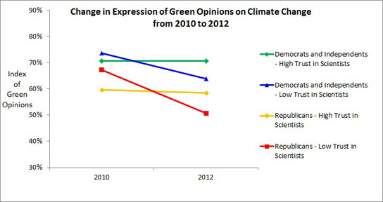 Support for Climate Change Policies Dwindling survey graph