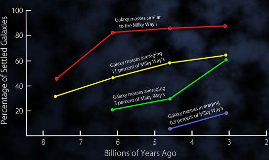 Surprising Trend in Galaxy Evolution