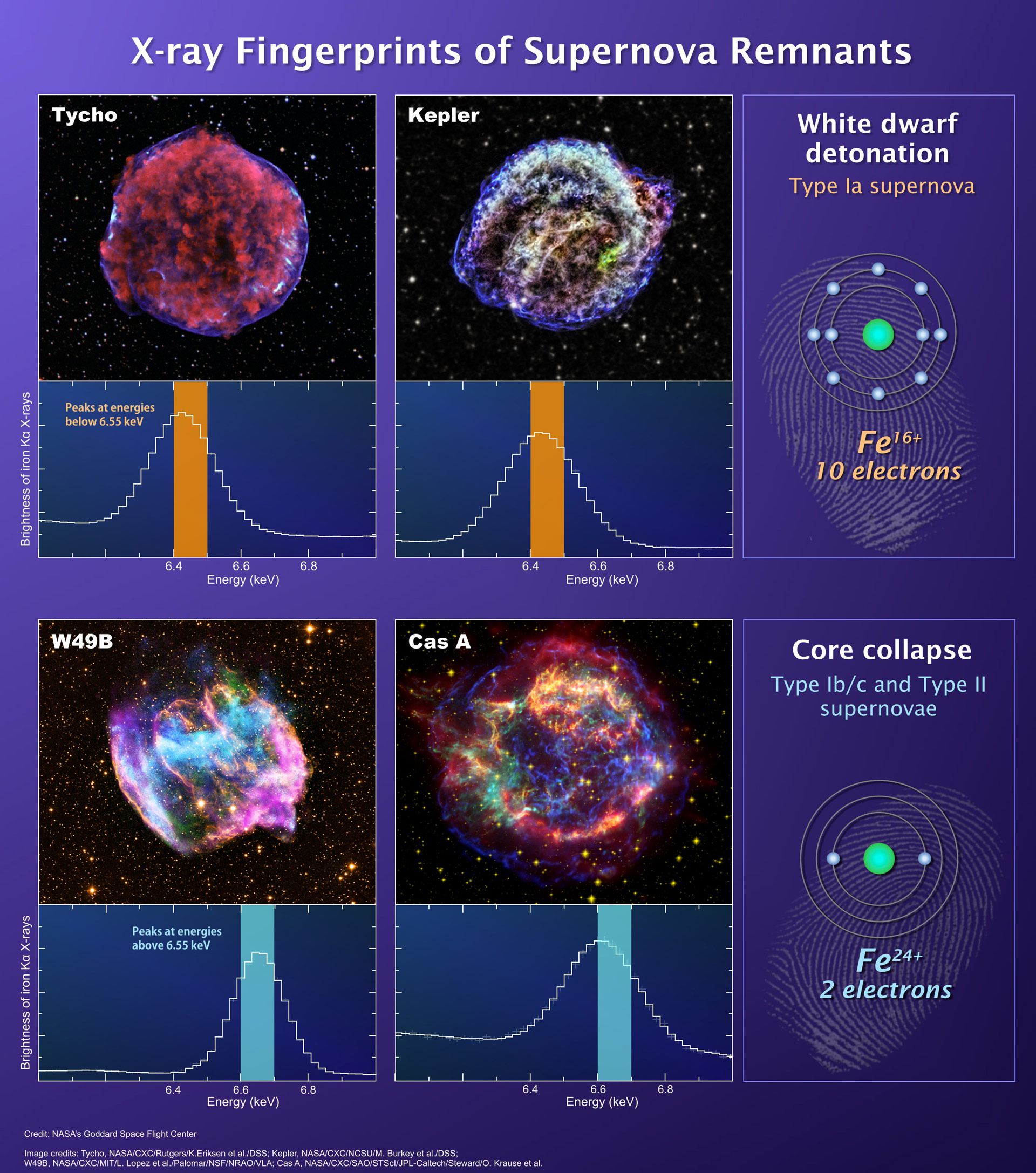 New Technique Provides a Clear and Rapid Means of Classifying Supernova Remnants