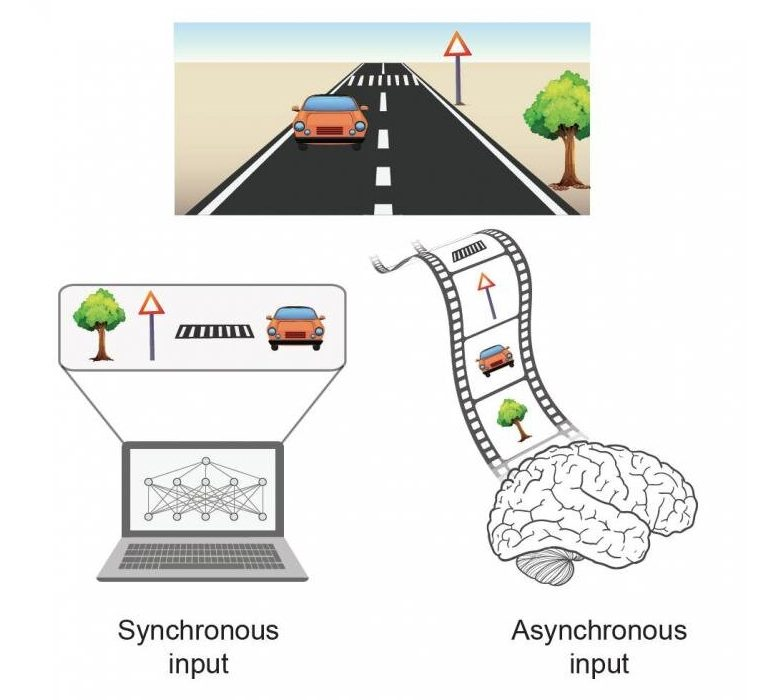 Synchronous vs Asynchronous Event Processing