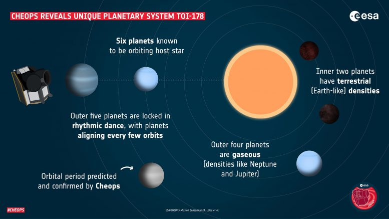 TOI-178 Planetary System Infographic