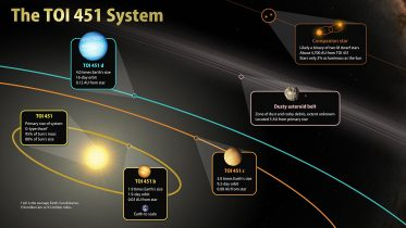 Newly Discovered Planetary System Offers Glimpse Into How Planets Evolve