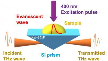Hidden Processes in Ultrafast Artificial Photosynthesis Revealed by