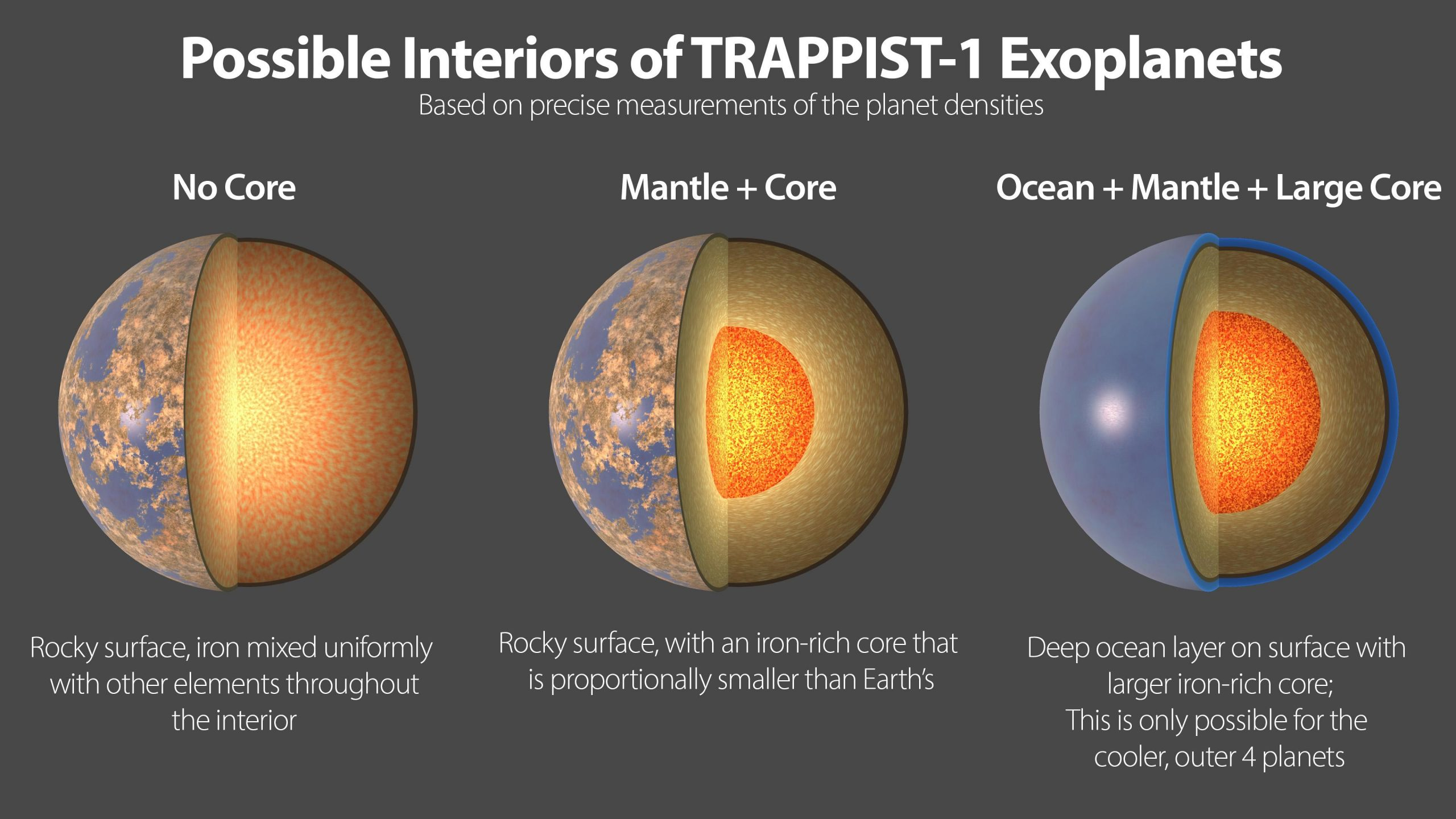 Astronomers Uncover New Details About the Remarkable Seven Rocky Planets of TRAPPIST-1