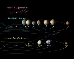 TRAPPIST-1 Planets Reveal Clues to Habitable Worlds