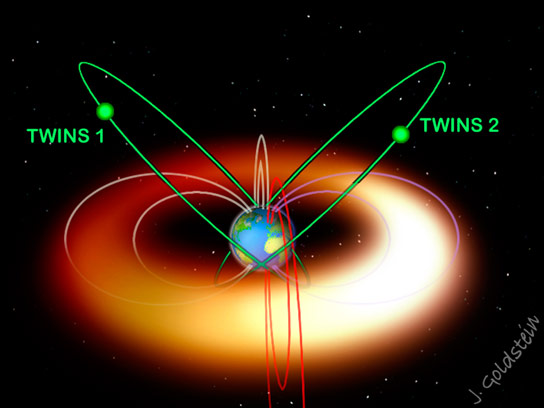 TWINS Spacecraft Provide a Sterescopic View of the Ring Current
