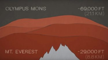 Tallest Mountains in the Solar System