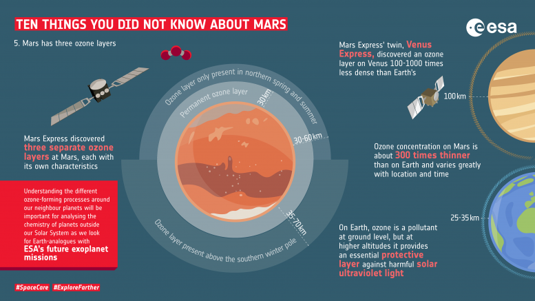 Ten Things You Did Not Know About Mars Ozone