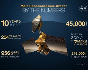 Ten Years of Discovery by Mars Reconnaissance Orbiter
