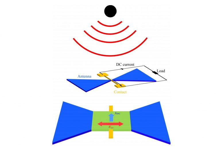 Terahertz Wave Energy Capture Schematic